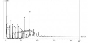 Off-Gas Analysis